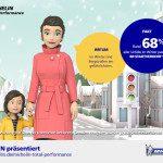 68 % aller Unfälle im Winter passieren in der Stadt